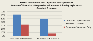 Remission rates for depression and insomnia with single versus combined treatment in depression bar chart (6.15.2013)